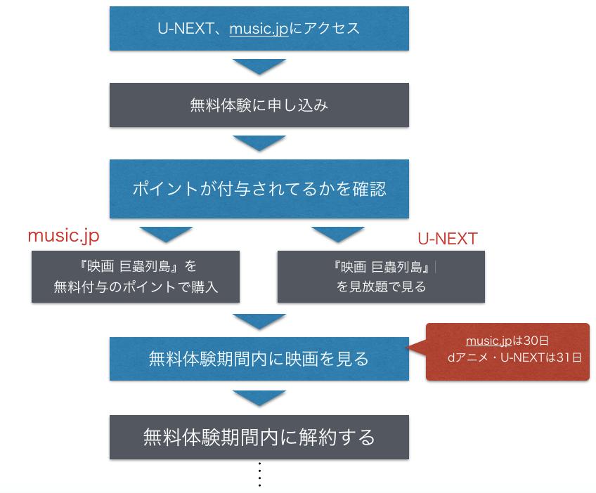 劇場版『巨蟲列島』映画のフル動画を無料視聴する手順を示した図