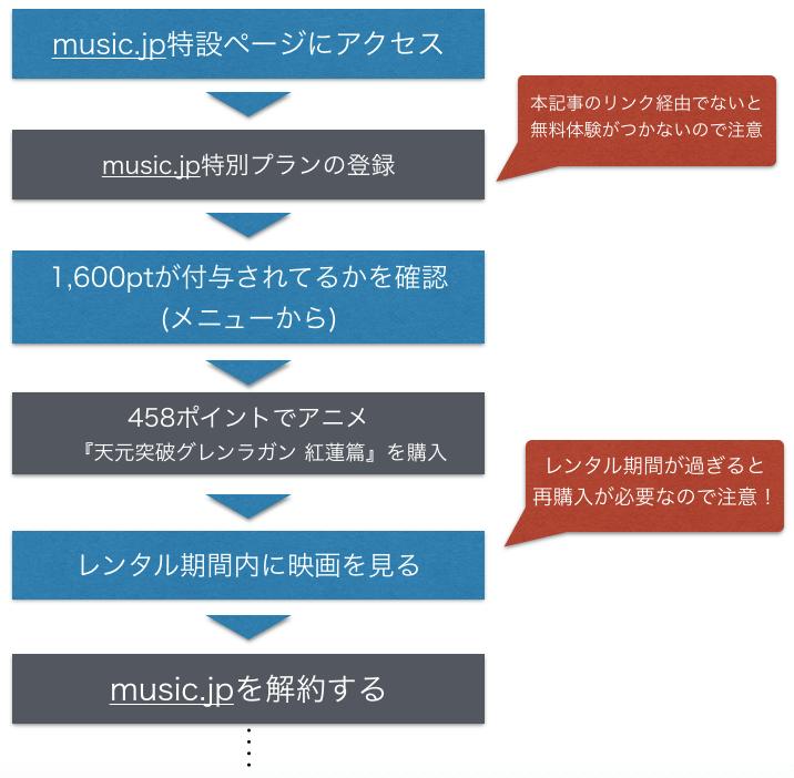 天元突破グレンラガン 紅蓮篇 映画フル動画を無料視聴するフロー図