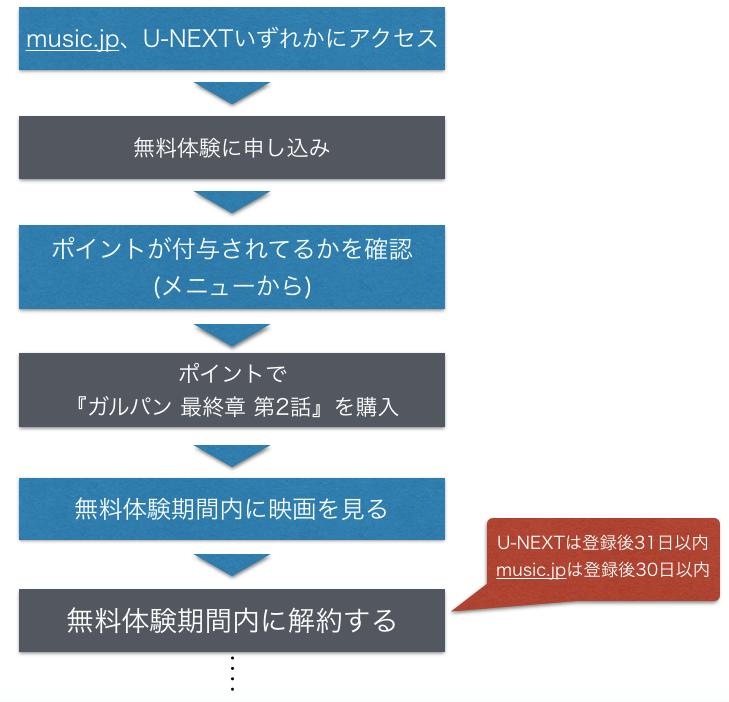 映画『ガールズ&パンツァー 最終章 第2話』フル動画を無料視聴する手順の図