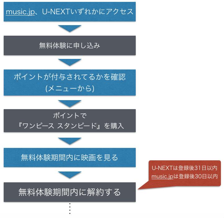 映画『ワンピース スタンピード』フル動画を無料視聴方法を示した図