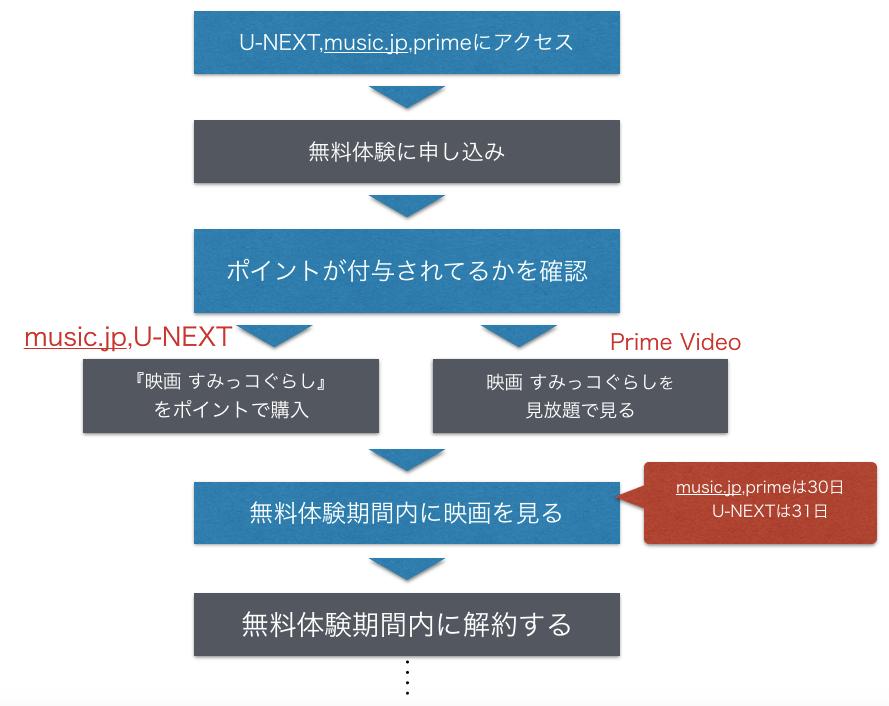『すみっコぐらし』映画フル動画を無料視聴する手順の図