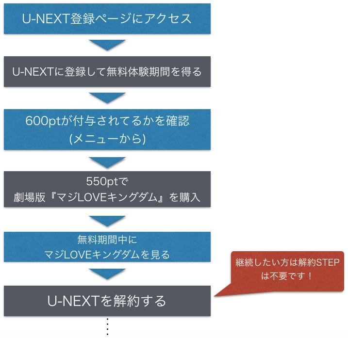 『劇場版 うたの☆プリンスさまっ』映画フル動画を無料視聴の手順を示した図
