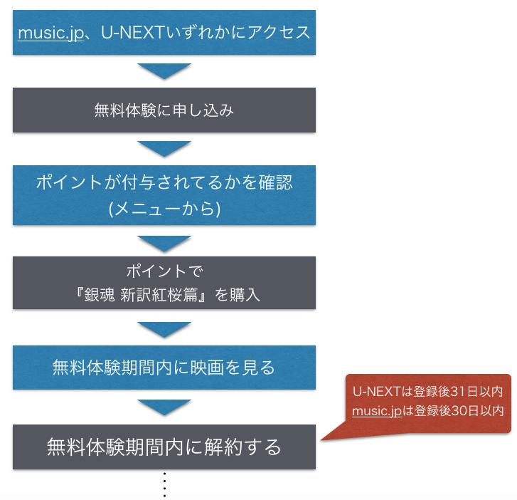 『銀魂 新訳紅桜篇』無料で映画フル動画を視聴する手順を示した図