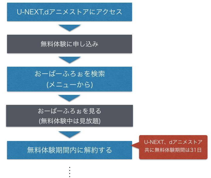 アニメ『おーばーふろぉ』全話無料でフル動画視聴方法の図