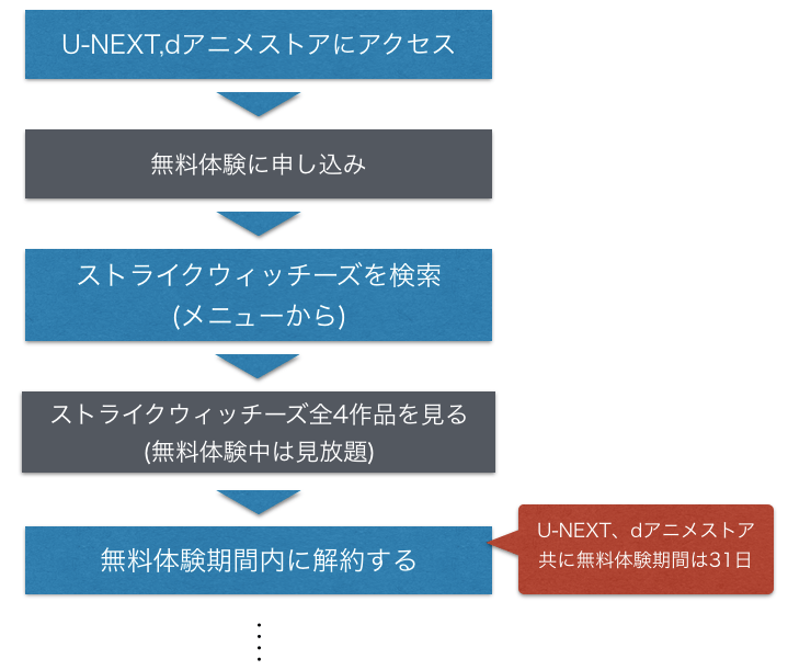 アニメ『ストライクウィッチーズ』全話無料でフル動画を視聴する手順の図