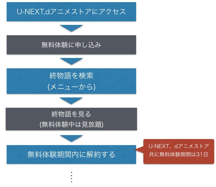 アニメ『終物語』全話無料でフル動画の視聴手順を示した図