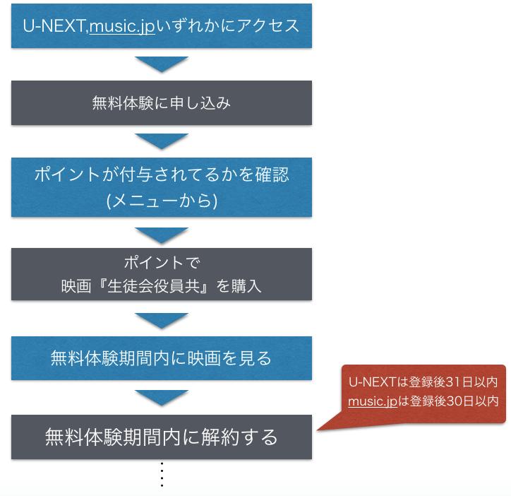 映画『生徒会役員共』フル動画を無料視聴の手順を示した図