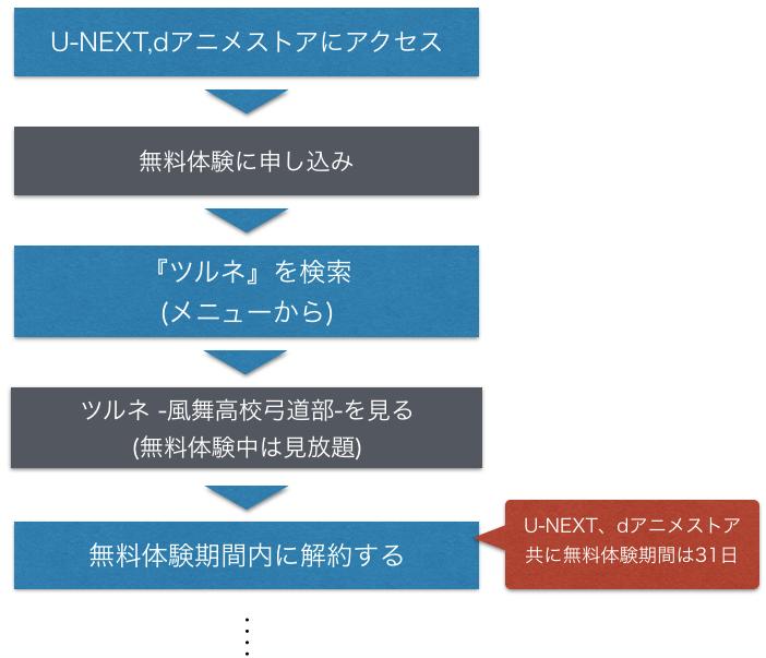 『ツルネ -風舞高校弓道部-』アニメ無料動画を全話フル視聴方法を示した図