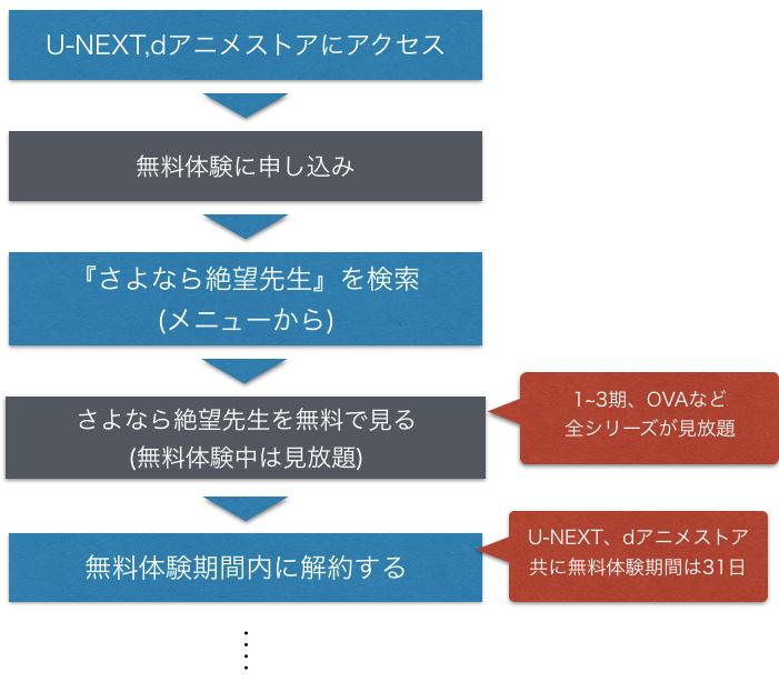 アニメ『まじっく快斗』全話無料でフル動画の視聴手順を示した図