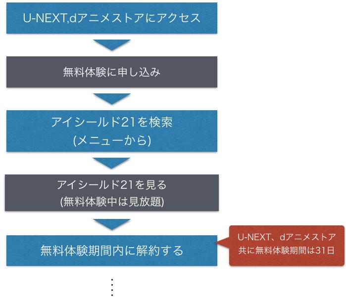 アニメ『アイシールド21』全話無料でフル動画を視聴する手順を示した図