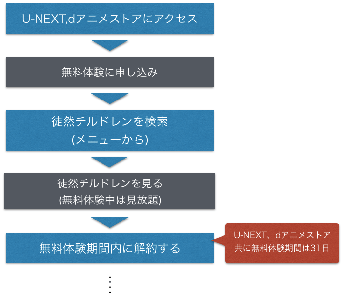 アニメ『徒然チルドレン』全話無料で動画を無料視聴する手順を示した図