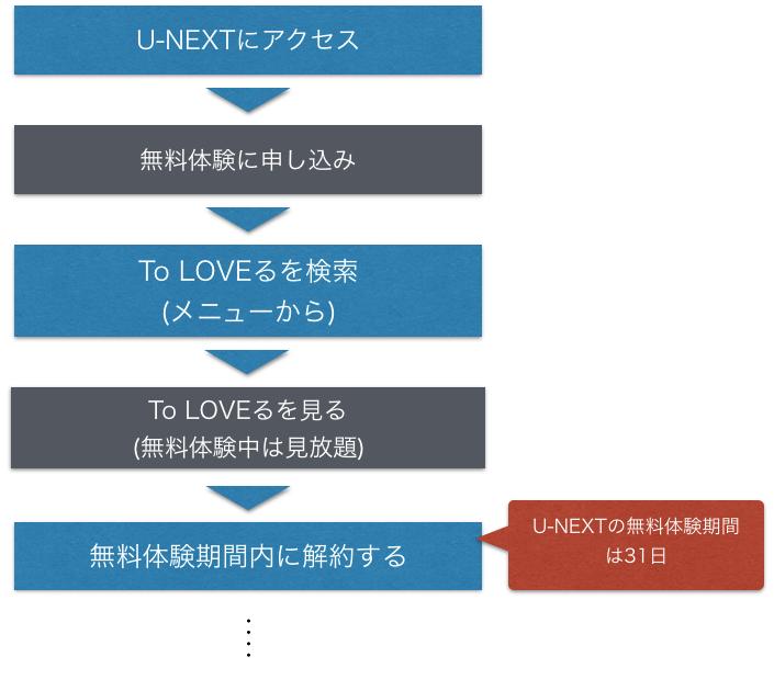アニメ『To LOVEる(トラブル) 1期,2期』全話無料でフル動画を視聴する手順の図