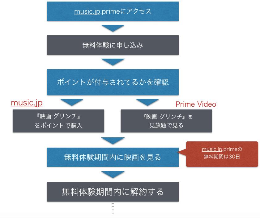 アニメ映画『グリンチ』フル動画を無料視聴する手順をまとめた図
