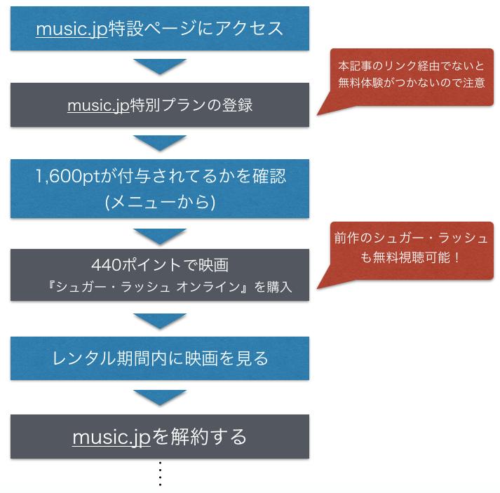 映画『シュガーラッシュ オンライン』動画を無料視聴する手順をまとめた図