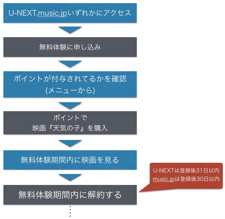 映画『天気の子』フル動画を無料視聴する手順を示した図