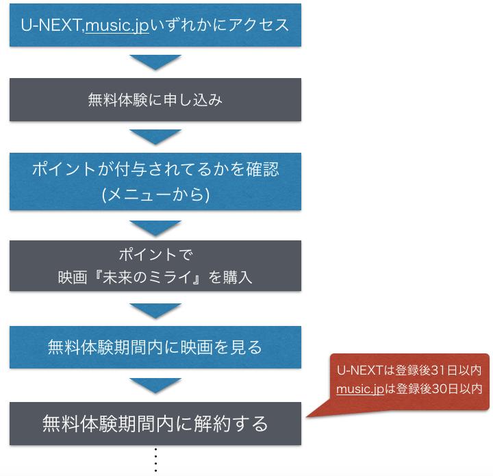 映画『未来のミライ』無料でフル動画の視聴手順を示した図