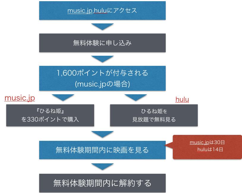 『ひるね姫 知らないワタシの物語』無料で映画フル動画視聴方法を示した図