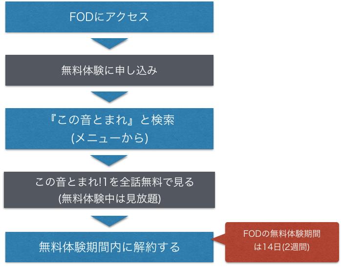 アニメ『この音とまれ! 1~2期』全話無料でフル動画を視聴する手順を示した図