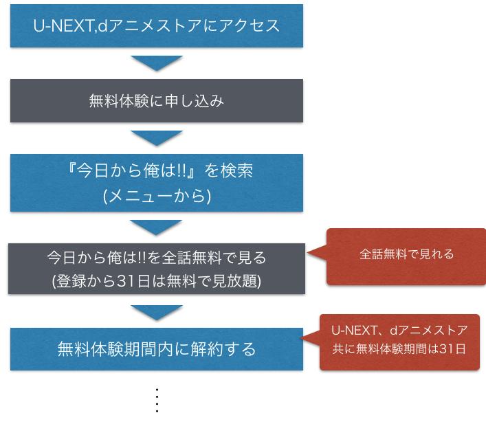 アニメ『今日から俺は!!』全話無料で動画フル視聴方法を示した図