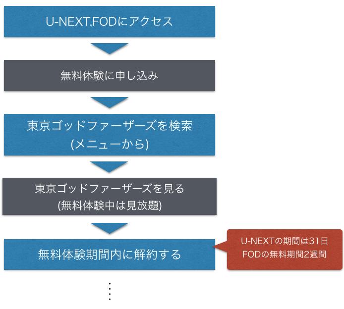 アニメ『東京ゴッドファーザーズ』無料で映画フル動画を視聴する手順を示した図