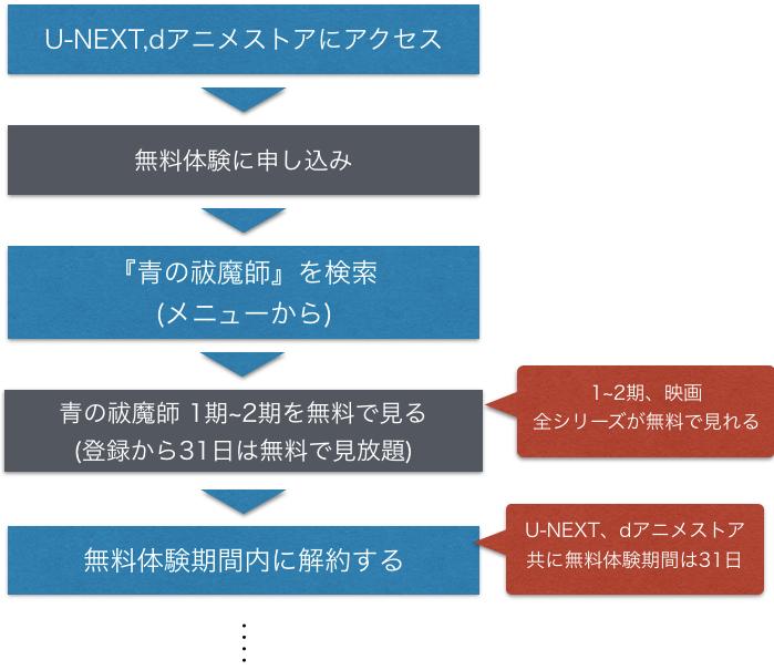 アニメ『青の祓魔師(青エク) 1~2期』全話無料で動画フル視聴方法を示した図