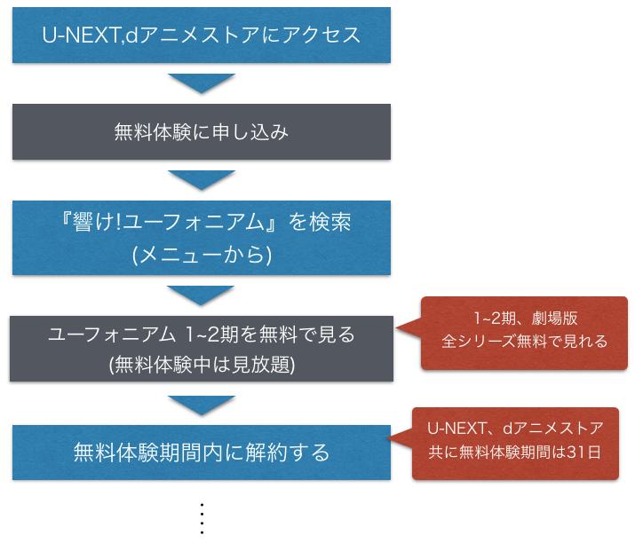 アニメ『響け! ユーフォニアム 1~2期』全話無料でフル動画を視聴する手順を示した図