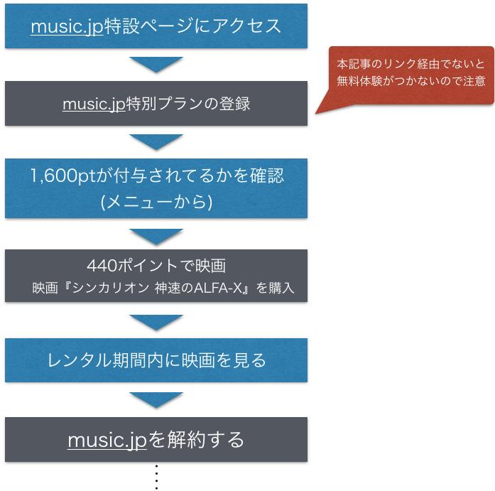 映画(劇場版)『シンカリオン』フル動画無料視聴手順を示した図