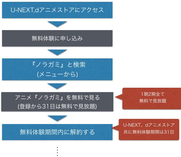 『ノラガミ 1~2期』アニメ無料動画の全話フル視聴方法を示した図