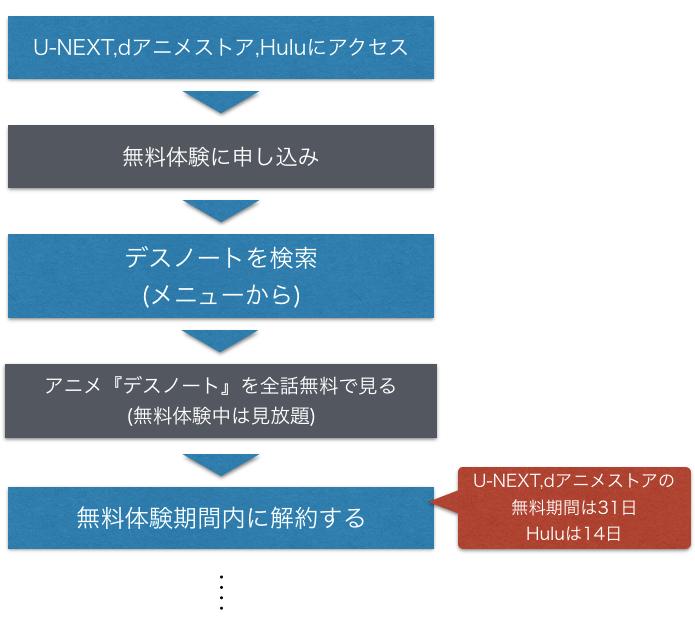 『DEATH NOTE(デスノート)』アニメ無料動画のフル視聴方法を示した図