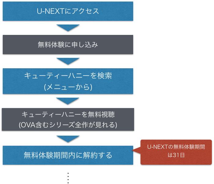 アニメ『キューティーハニー』全話無料でフル動画を視聴する方法を示した図