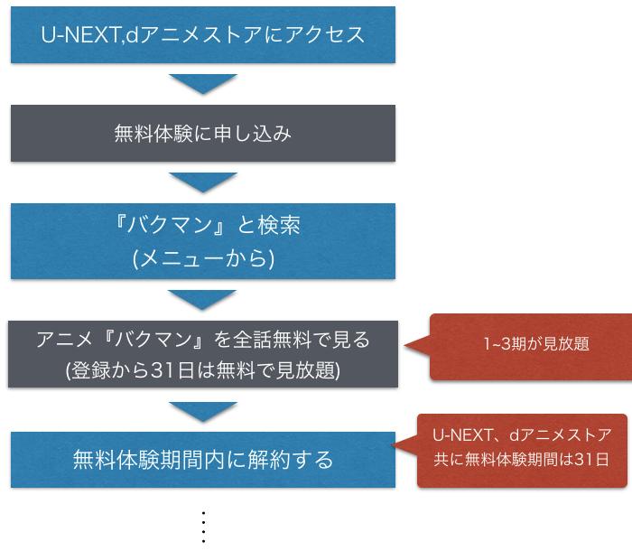 アニメ『バクマン』全話無料で動画をフル視聴する方法を示した図