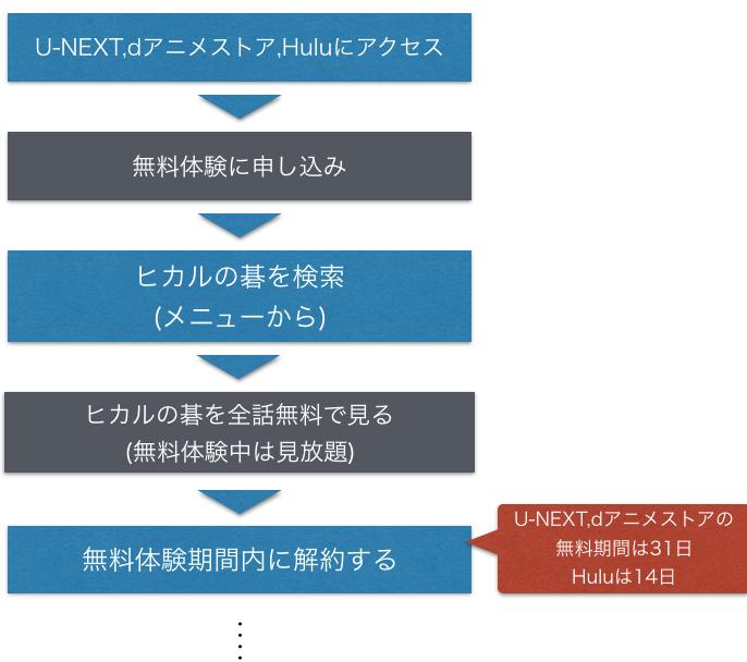 アニメ『ヒカルの碁』無料でフル動画を視聴する方法を示した図