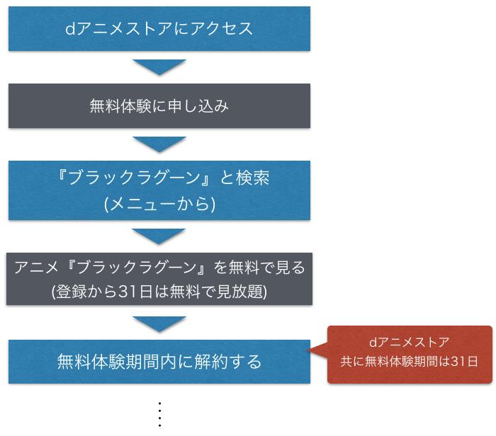 アニメ『ブラック・ラグーン』無料動画のフル視聴方法を示した図