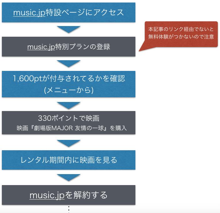 映画『MAJOR メジャー 友情の一球』無料フル動画視聴方法を示した図