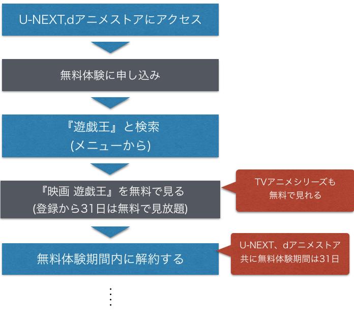 遊戯王 DARK SIDE OF DIMENSIONS 無料映画フル動画配信情報を示した図