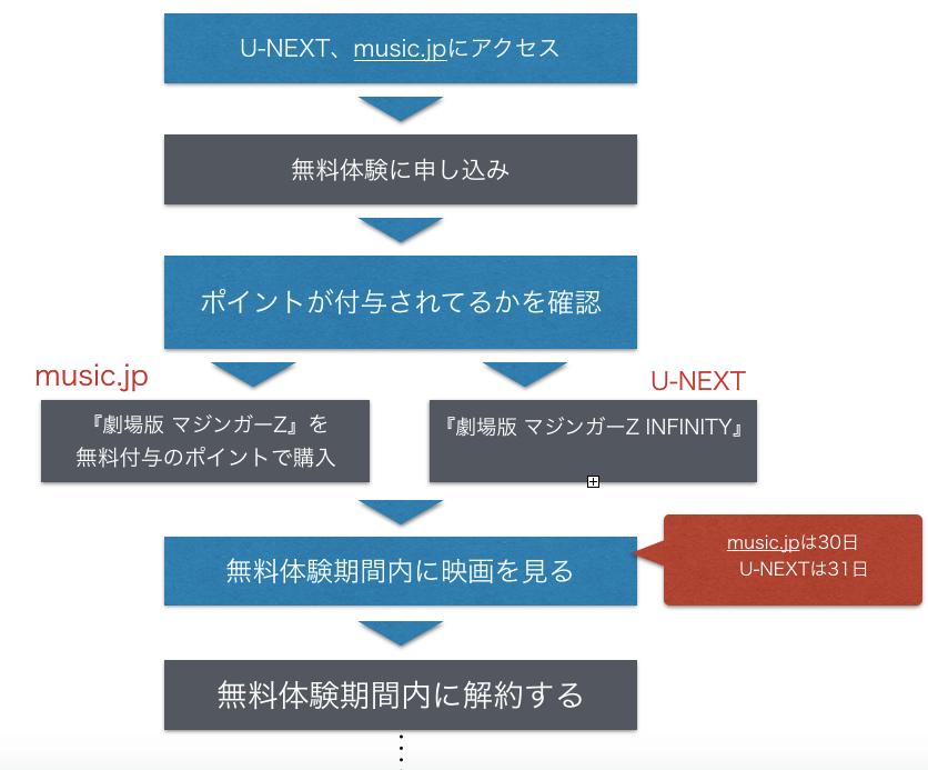 『劇場版 マジンガーZ INFINITY』映画フル動画の無料視聴方法を示した図