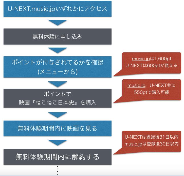 ねこねこ日本史~龍馬のはちゃめちゃタイムトラベルぜよ!~ 映画フル動画を無料視聴する手順を示した図