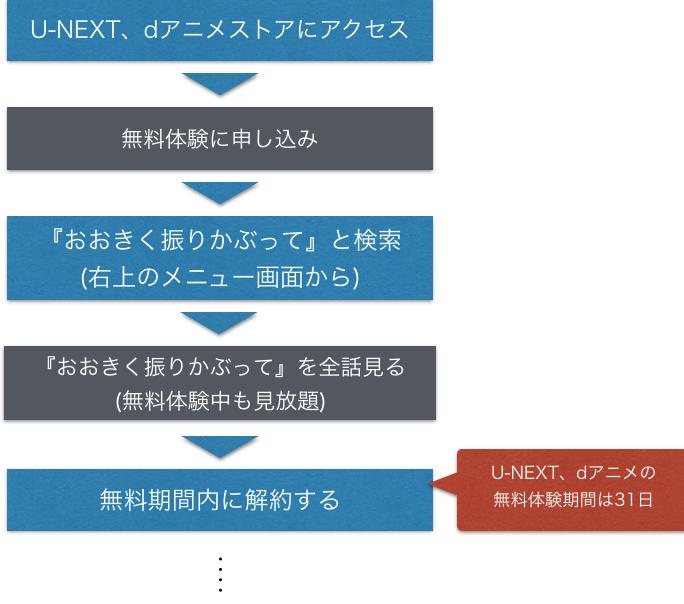 アニメ『おおきく振りかぶって』全話無料のフル動画視聴方法を示した図