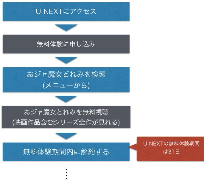アニメ『おジャ魔女どれみ』全話無料でフル動画を視聴する手順を示した図