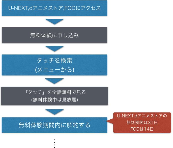 アニメ『タッチ』全話無料視聴方法を示した図