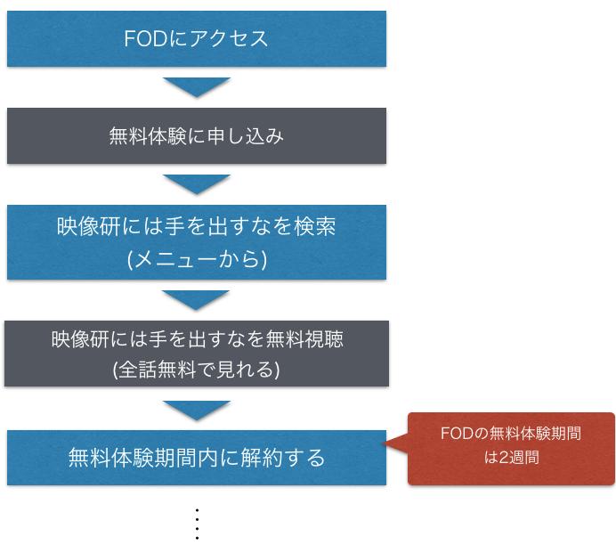 アニメ『映像研には手を出すな!』全話無料フル動画の視聴方法を示した図