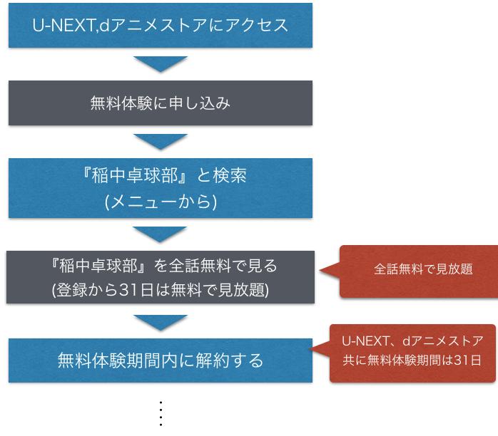 アニメ『行け!稲中卓球部』無料動画を全話フル視聴方法を示した図