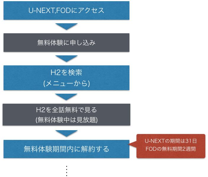 アニメ『H2』全話無料の動画視聴方法を示した図