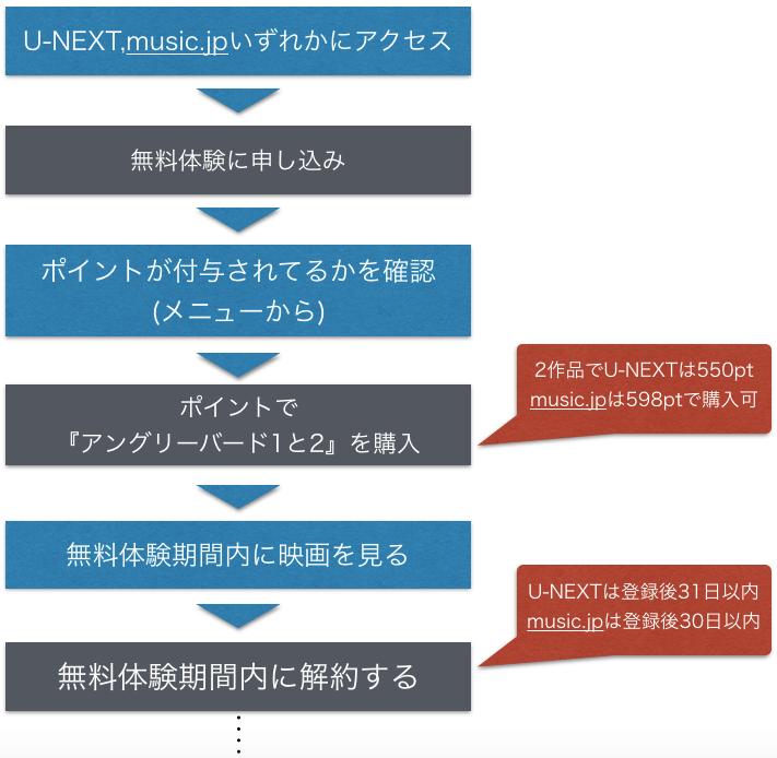 アニメ映画『アングリーバード 1,2』無料でフル動画視聴方法を示した図