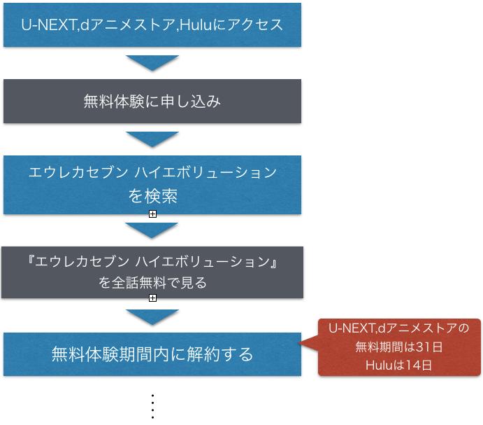 アニメ映画『エウレカセブン ハイエボリューション』無料動画のフル視聴方法を示した図