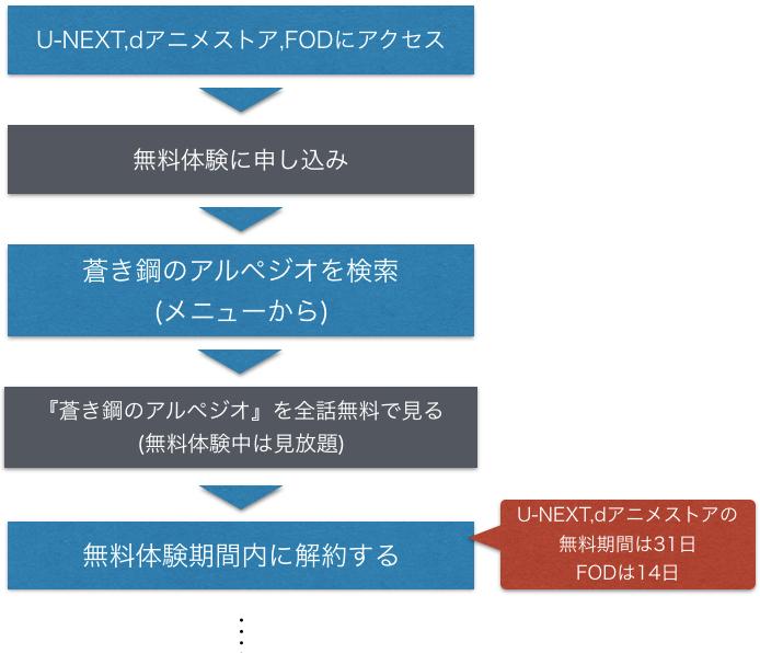 アニメ映画『蒼き鋼のアルペジオ アルス・ノヴァ』無料動画のフル視聴方法を示した図