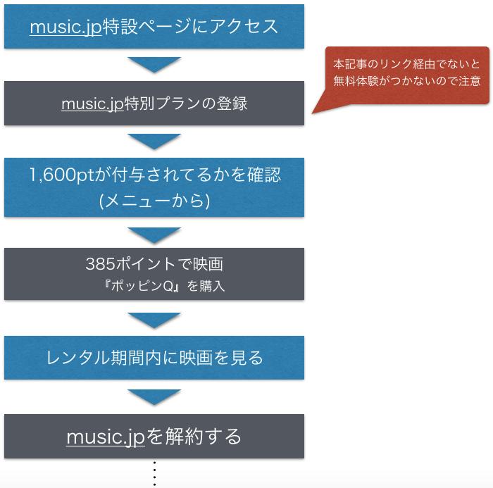 映画『ポッピンQ』無料フル動画視聴情報を示した図