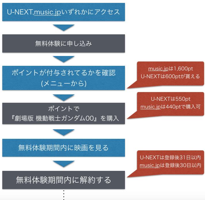 映画『劇場版 機動戦士ガンダム00』フル動画を無料視聴する方法を示した図