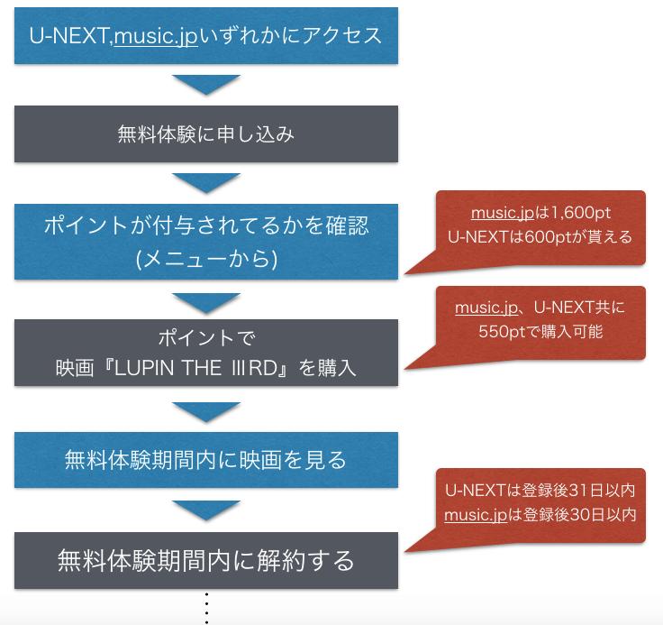 映画『LUPIN THE ⅢRD(ルパンザサード)』フル動画を無料視聴する方法を示した図