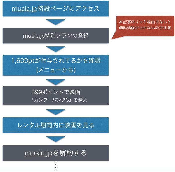 『カンフー・パンダ3』 劇場版(映画)フル動画を無料視聴する方法を示した図